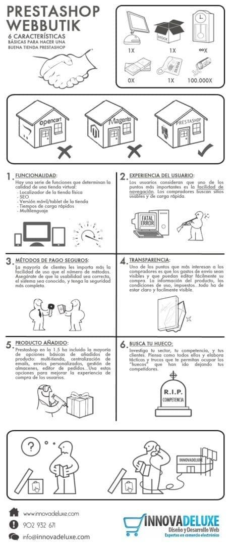 Manual de 6 prácticos pasos para montar tu tienda online