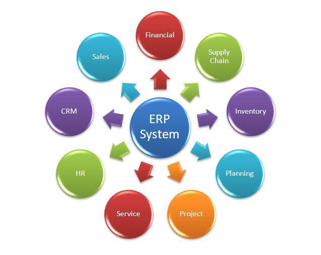 Un ERP junto con sus componentes se convierte en una herramienta multifuncional