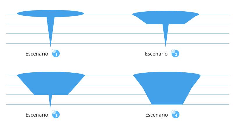 ejemplos de embudos de conversión
